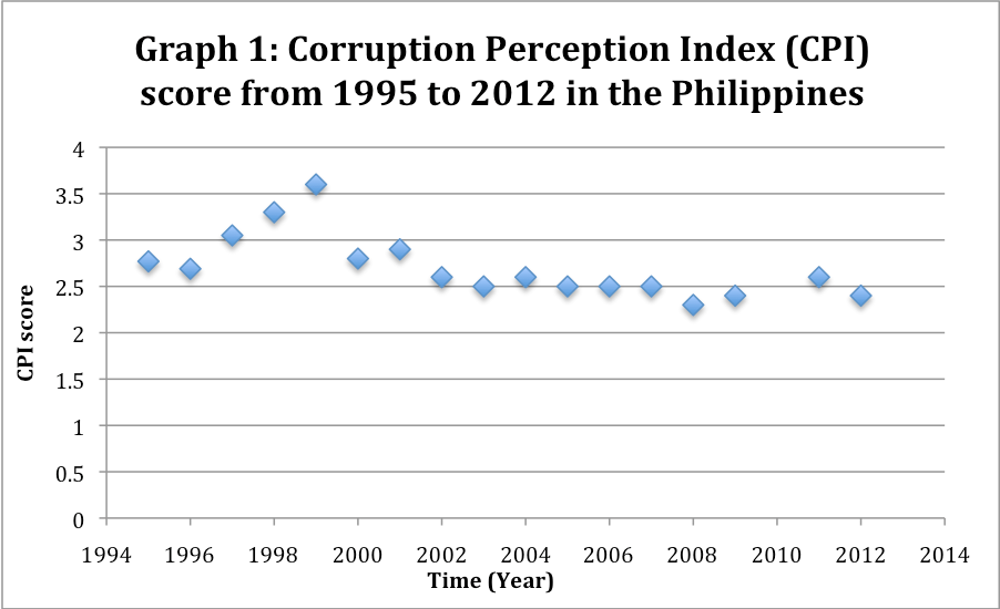 philipines graft and corruption essay Graft and corruption are encouraged by public apathy which results from bad and ill-managed government but its most important and potent medium is the individual official or employee let us take the bureau of customs as a case in point, since it is the number one collecting arm of government which account for four-fifths of the total .