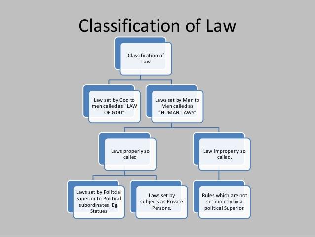 austin concept of law