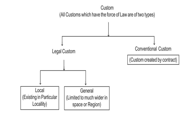 importance of customary law