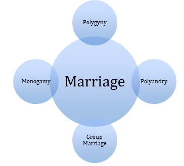 Differing types and consequences of marriage