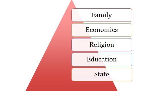 5 basic social institutions