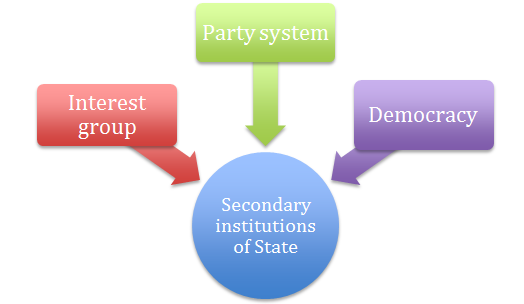 Social Institutions, Social Institution Definition, Social