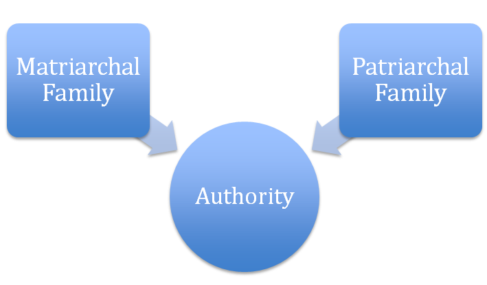 Types of family on the basis of the nature of authority